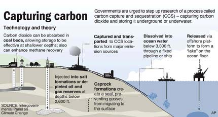 Carbon capture: the most expensive solution to a non-existent problem.